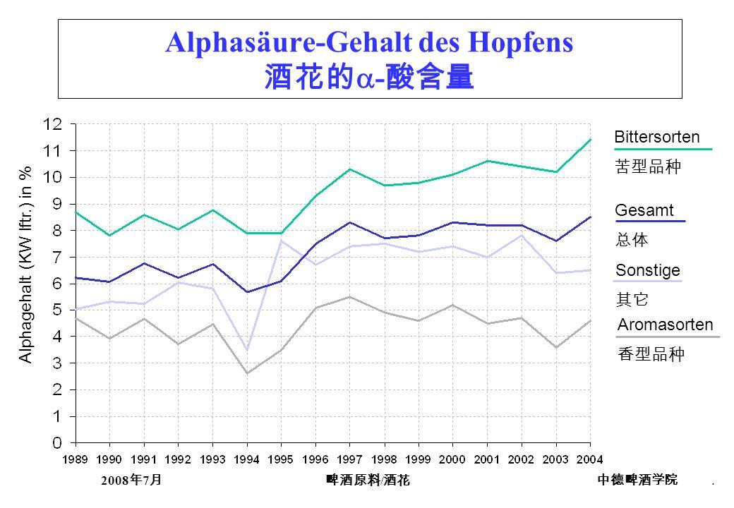 Alphasäure-Gehalt des Hopfens 酒花的-酸含量