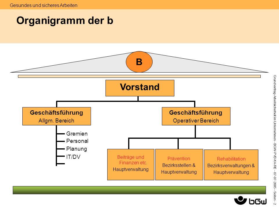 Organigramm der b B Vorstand Geschäftsführung Geschäftsführung