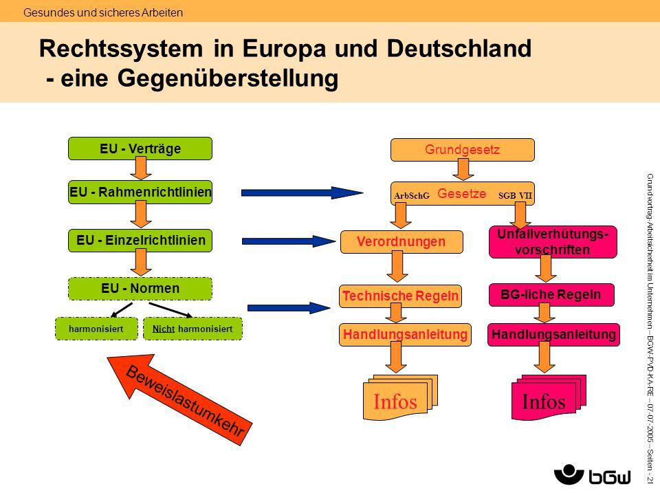 Rechtssystem in Europa und Deutschland - eine Gegenüberstellung