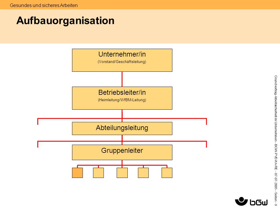 Aufbauorganisation Unternehmer/in Betriebsleiter/in Abteilungsleitung