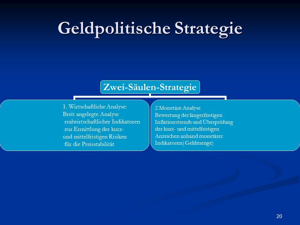 Geldpolitische Strategie