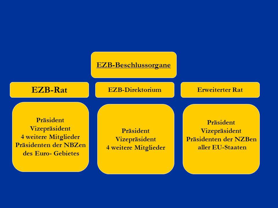 EZB-Rat EZB-Beschlussorgane EZB-Direktorium Erweiterter Rat Präsident