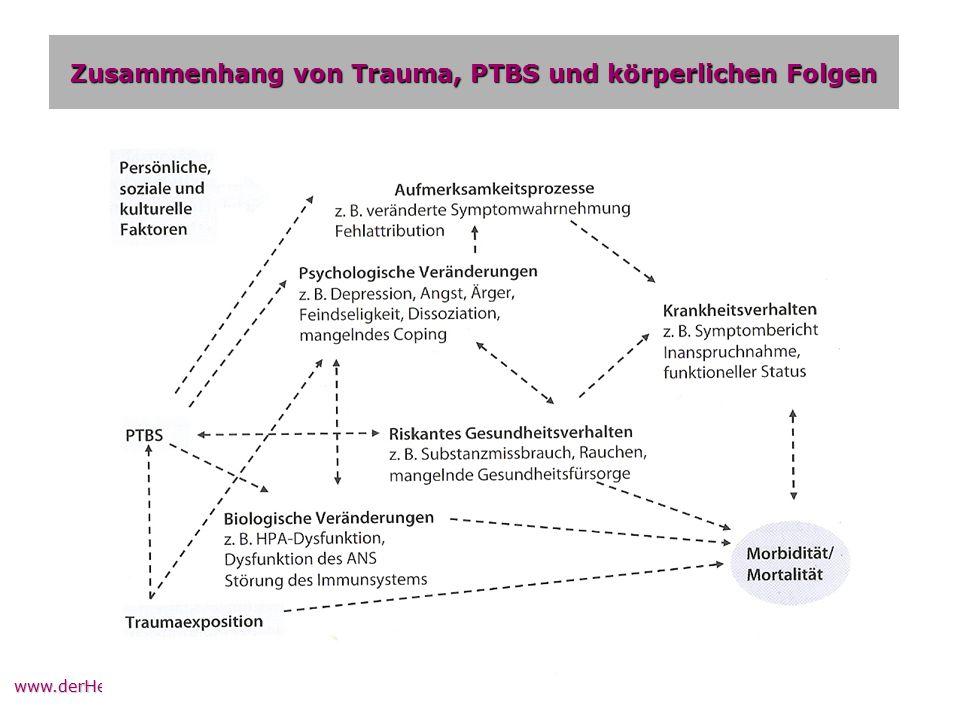 Zusammenhang von Trauma, PTBS und körperlichen Folgen