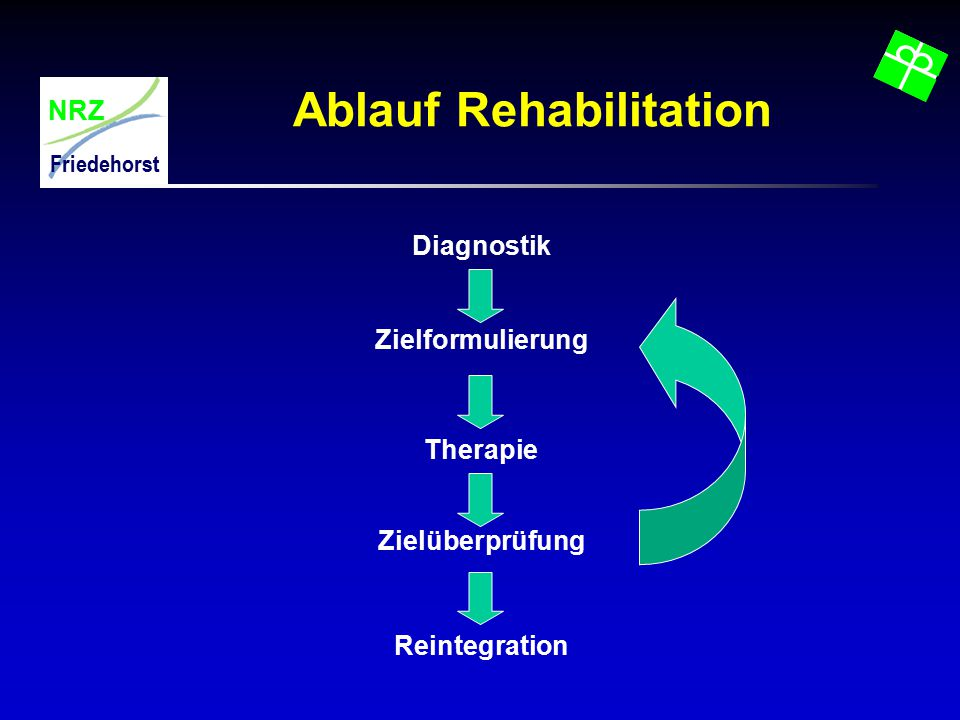 Ablauf Rehabilitation