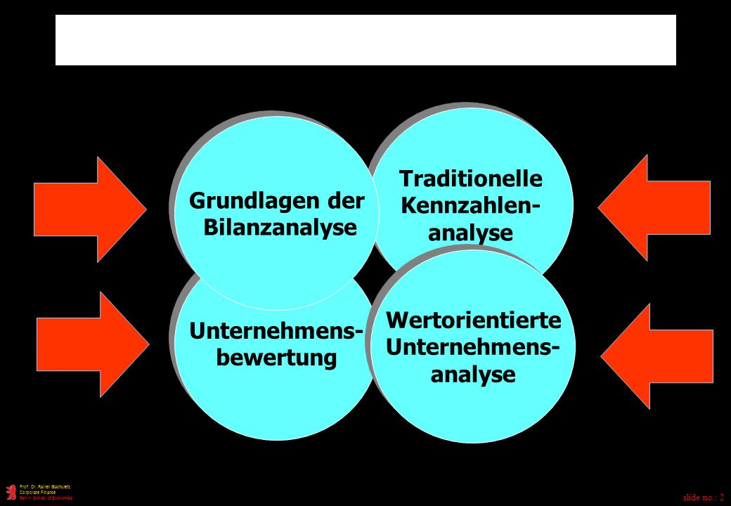 Unternehmens- analyse