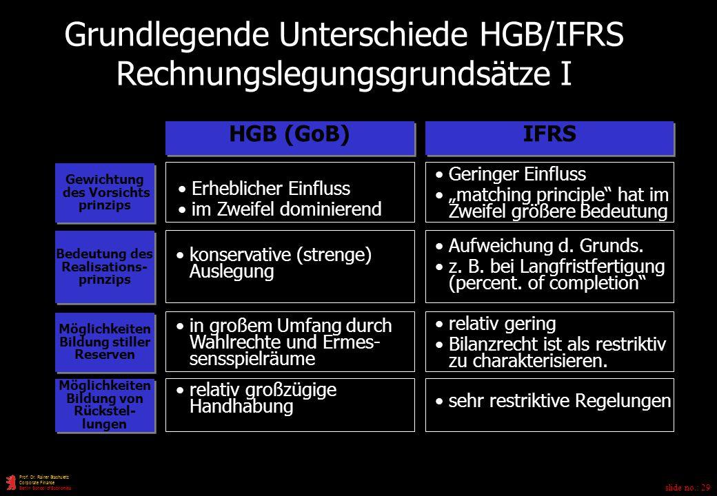 Grundlegende Unterschiede HGB/IFRS Rechnungslegungsgrundsätze I