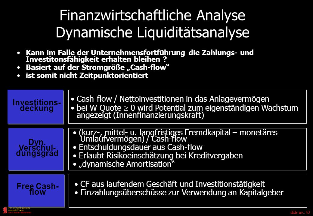 Investitions-deckung Dyn. Verschul-dungsgrad