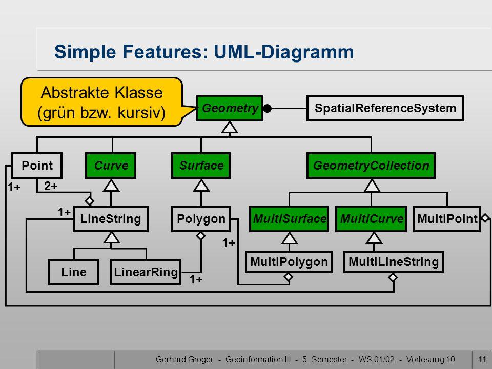 Simple Features: UML-Diagramm