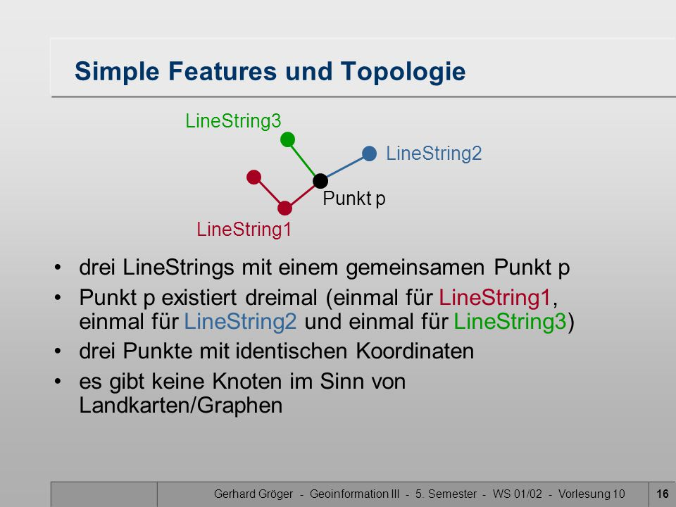 Simple Features und Topologie