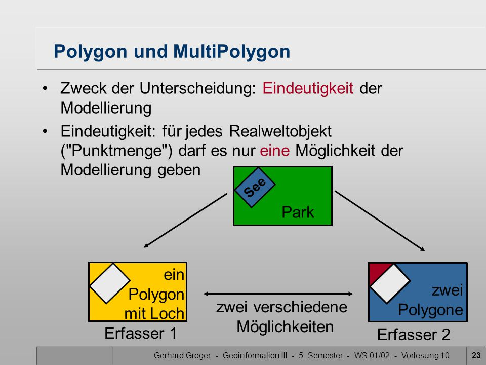 Polygon und MultiPolygon