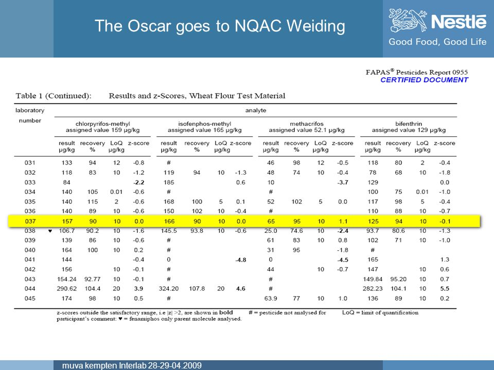 The Oscar goes to NQAC Weiding