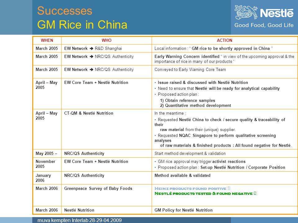 Successes GM Rice in China