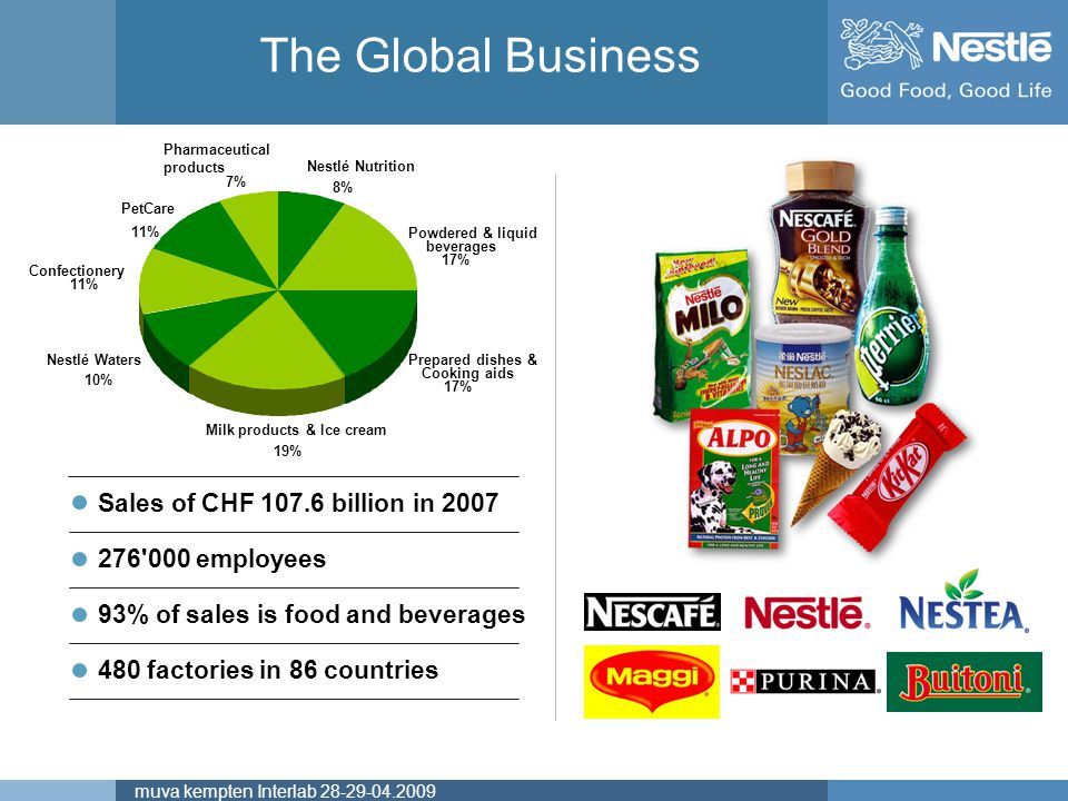 Nestlé, the biggest Food Company