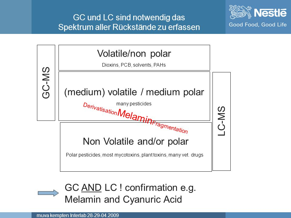 GC or LC Volatile/non polar GC-MS (medium) volatile / medium polar