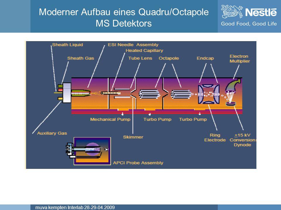 Moderner Aufbau eines Quadru/Octapole MS Detektors