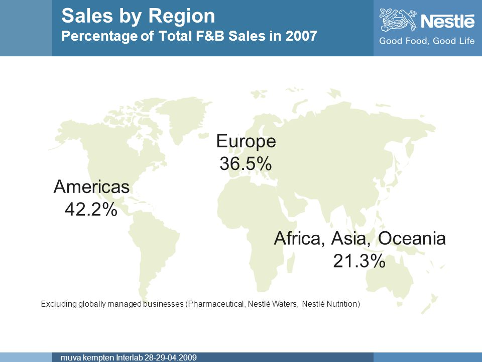 Sales by Region Percentage of Total F&B Sales in 2007