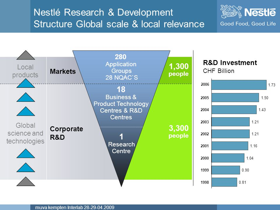 Nestlé Research & Development Structure Global scale & local relevance