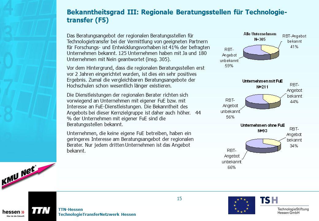 Bekanntheitsgrad III: Regionale Beratungsstellen für Technologie-transfer (F5)