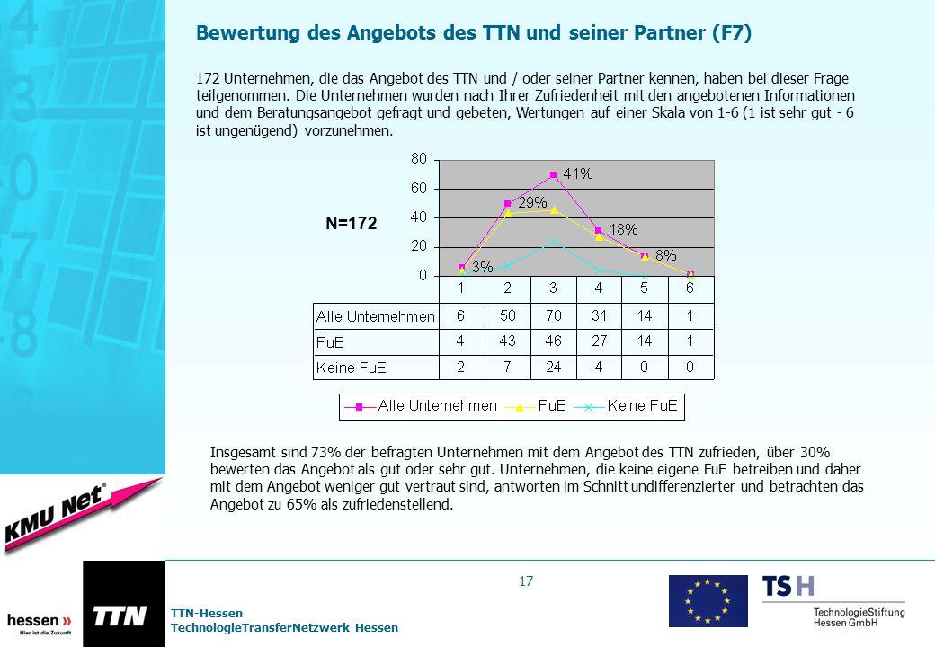 Bewertung des Angebots des TTN und seiner Partner (F7)