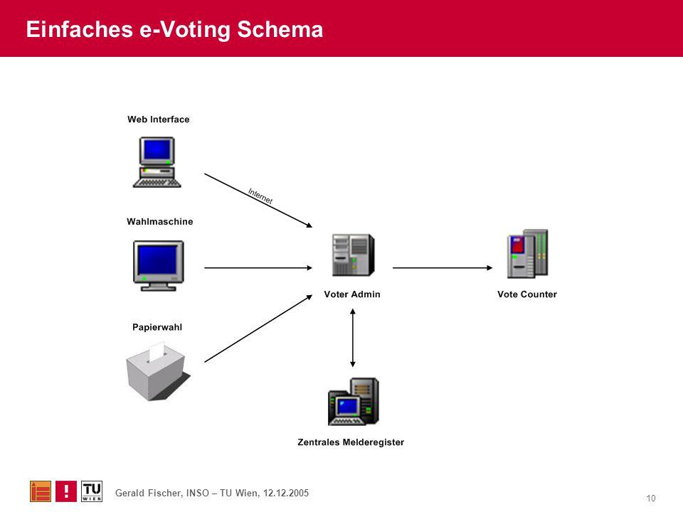 Einfaches e-Voting Schema