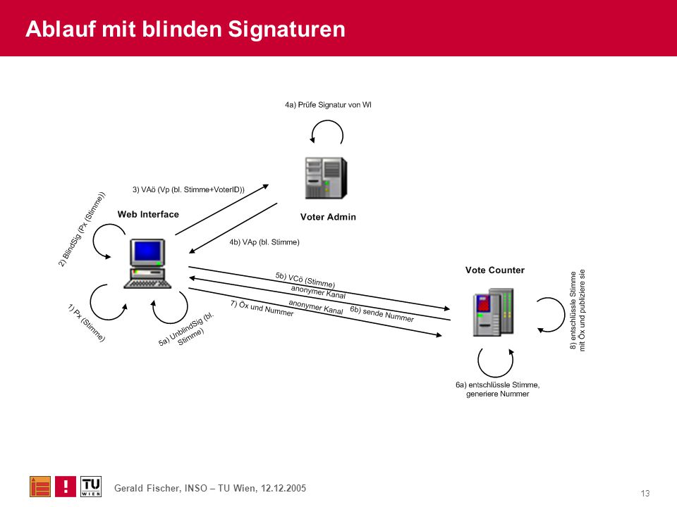 Ablauf mit blinden Signaturen