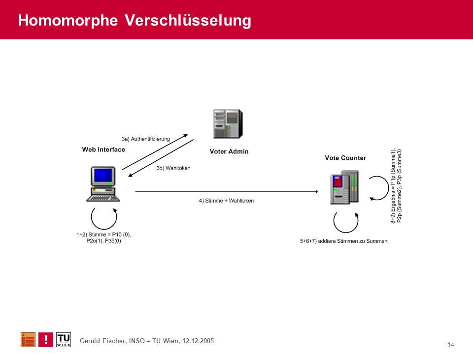 Homomorphe Verschlüsselung