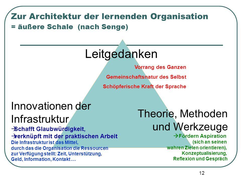 Leitgedanken Innovationen der Infrastruktur Theorie, Methoden