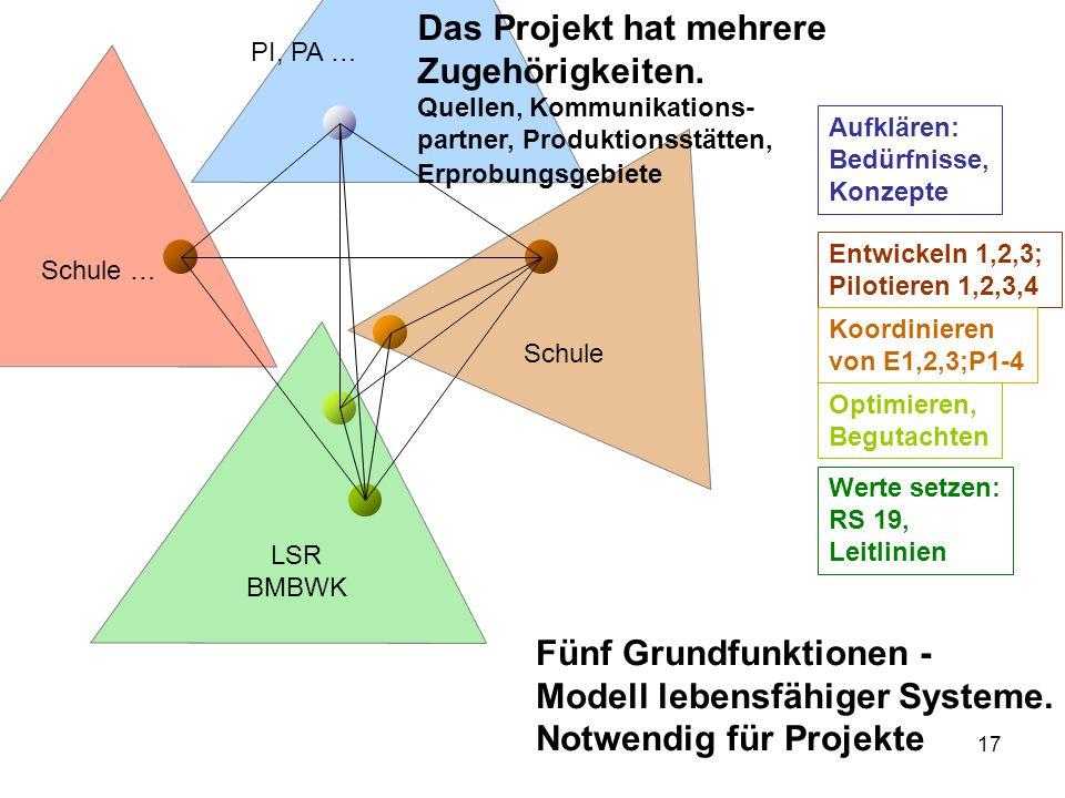Das Projekt hat mehrere Zugehörigkeiten.