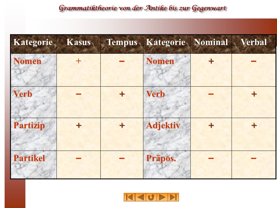 Kategorie Kasus Tempus Nominal Verbal Nomen + – Verb Partizip Adjektiv Partikel Präpos.