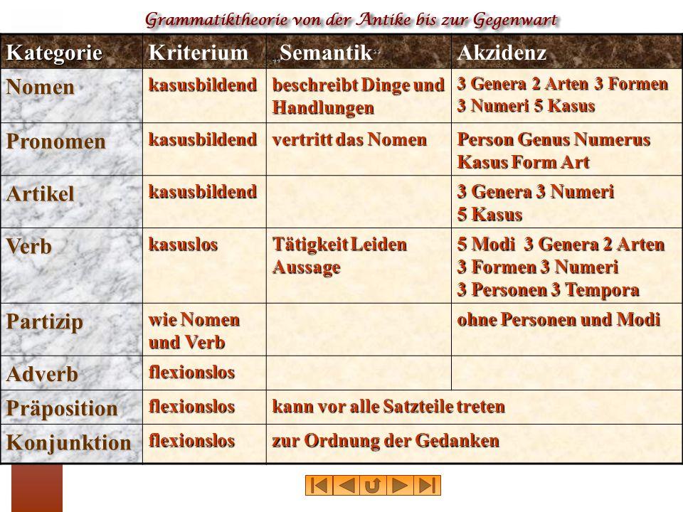 Kategorie Kriterium Akzidenz Nomen Pronomen Artikel Verb Partizip