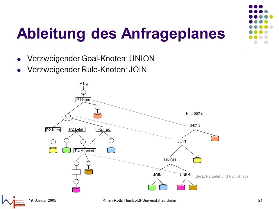 Ableitung des Anfrageplanes