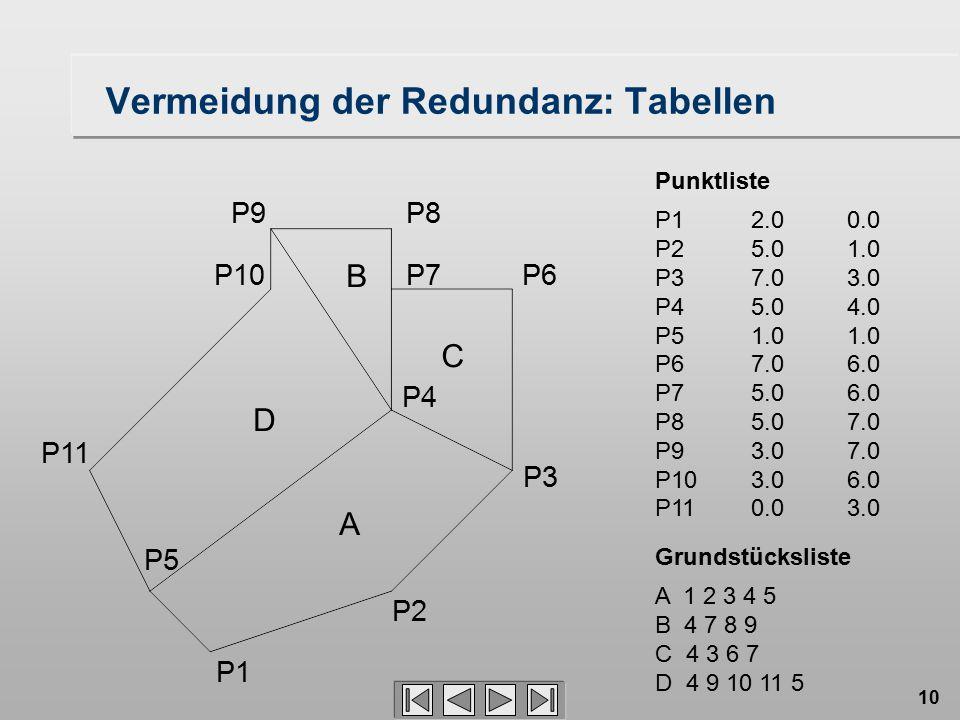 Vermeidung der Redundanz: Tabellen