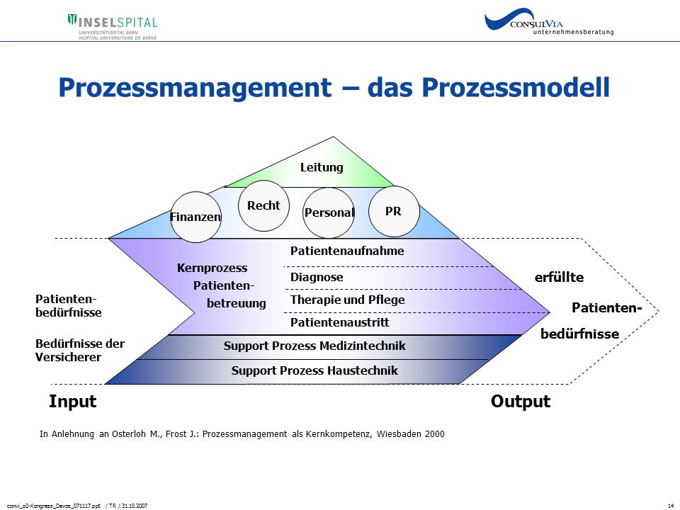 Prozessmanagement – das Prozessmodell