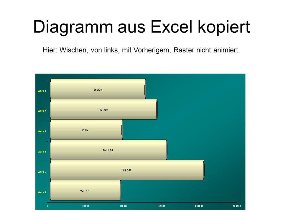 Diagramm aus Excel kopiert
