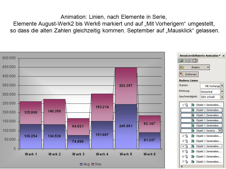 """Animation: Linien, nach Elemente in Serie, Elemente August-Werk2 bis Werk6 markiert und auf """"Mit Vorherigem umgestellt, so dass die alten Zahlen gleichzeitig kommen."""