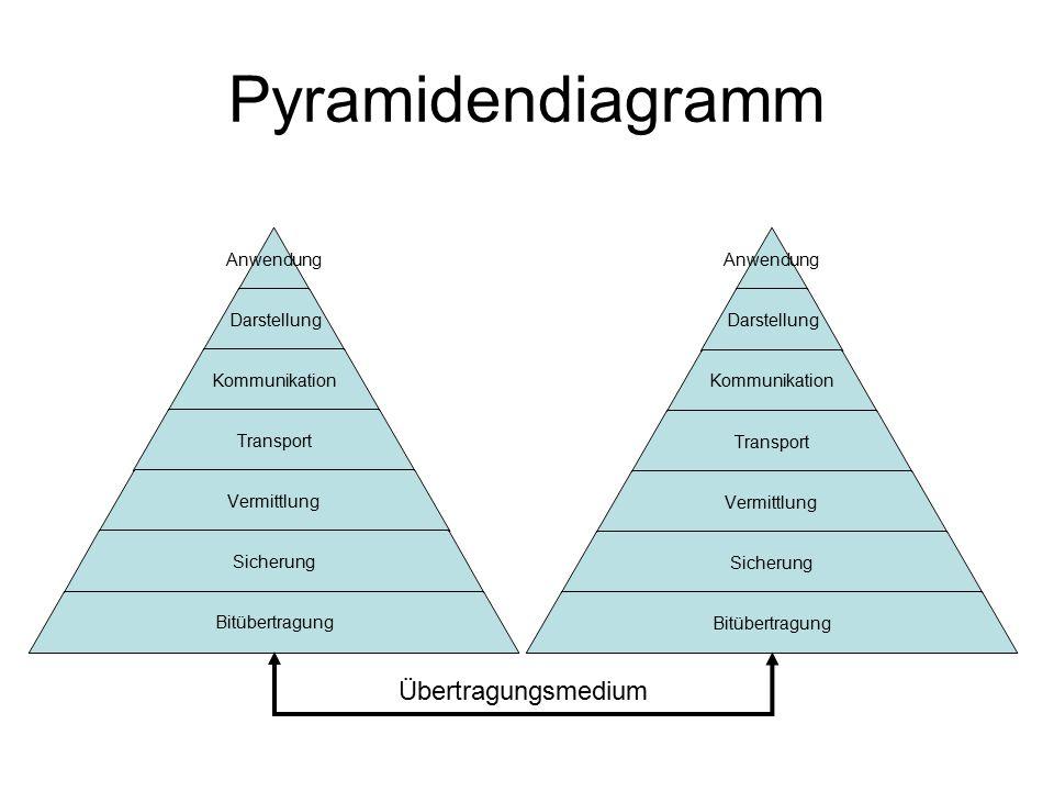 Pyramidendiagramm Übertragungsmedium