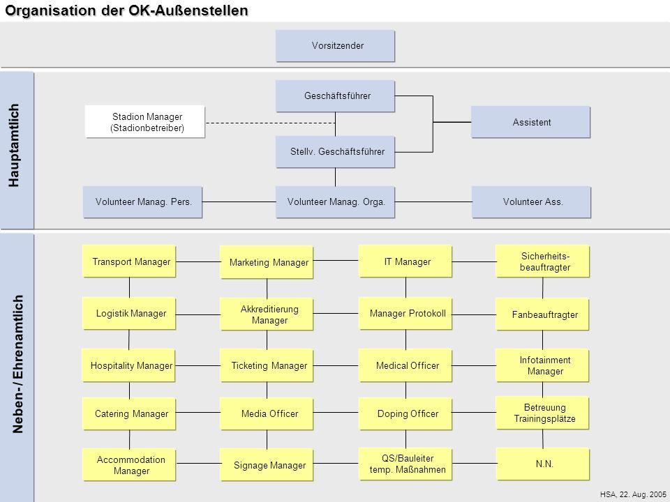 Organisation der OK-Außenstellen