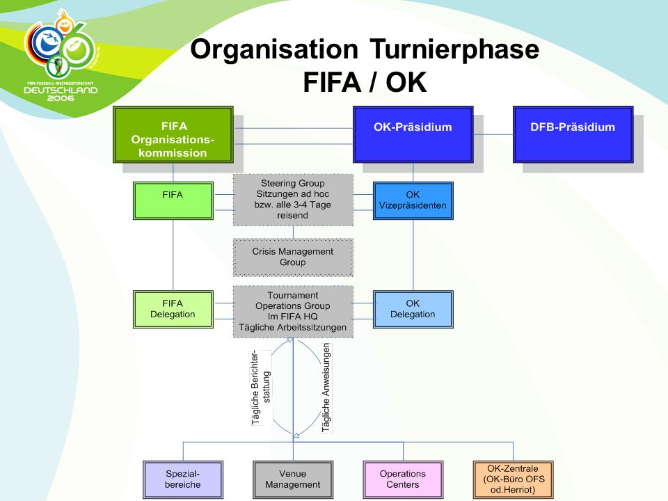 Organisation Turnierphase