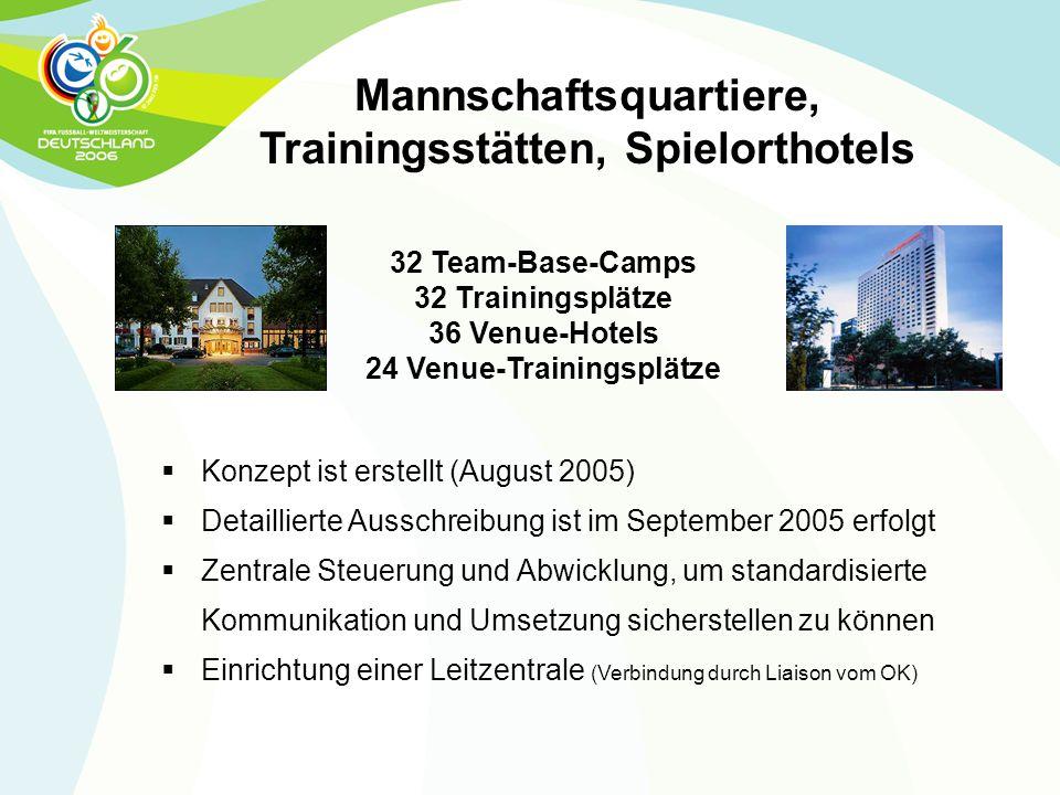 Mannschaftsquartiere, Trainingsstätten, Spielorthotels