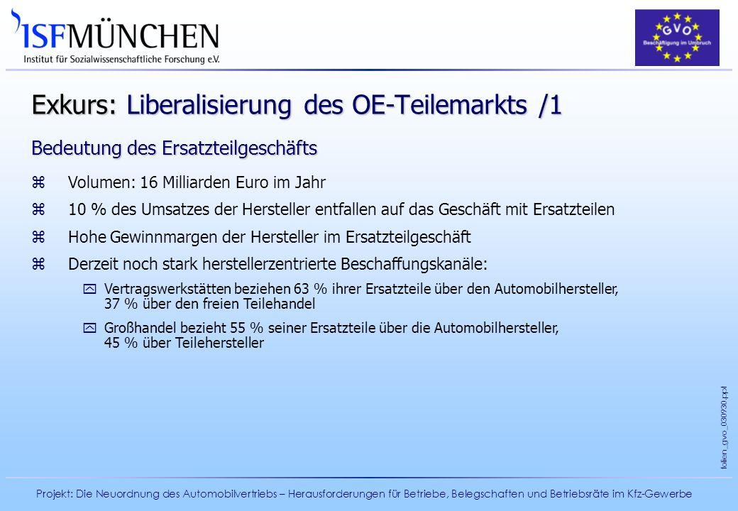 Exkurs: Liberalisierung des OE-Teilemarkts /1