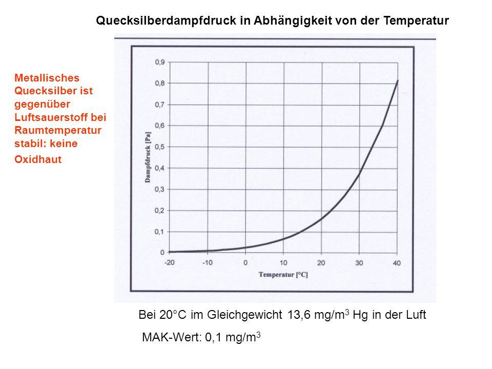 Quecksilberdampfdruck in Abhängigkeit von der Temperatur