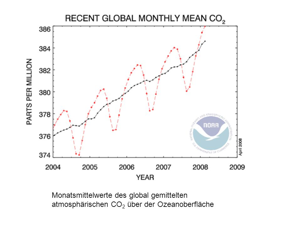 Monatsmittelwerte des global gemittelten atmosphärischen CO2 über der Ozeanoberfläche