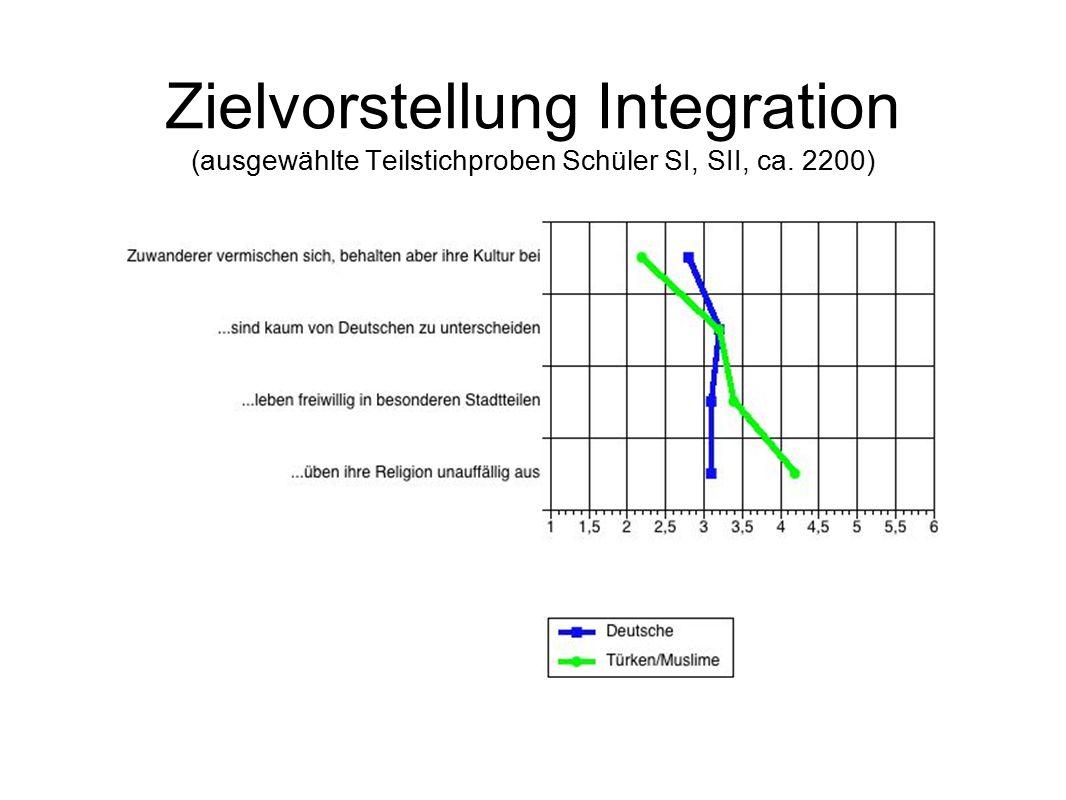 Zielvorstellung Integration (ausgewählte Teilstichproben Schüler SI, SII, ca. 2200)