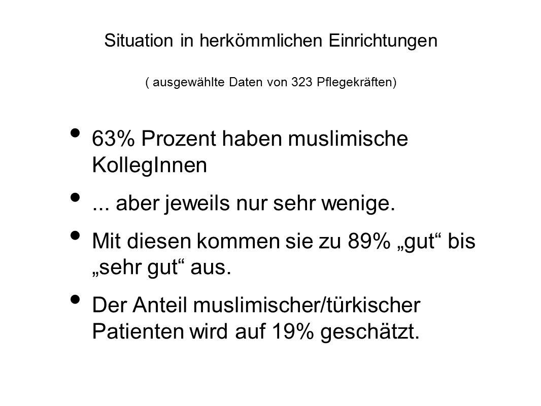 63% Prozent haben muslimische KollegInnen