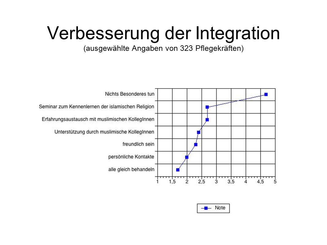 Verbesserung der Integration (ausgewählte Angaben von 323 Pflegekräften)
