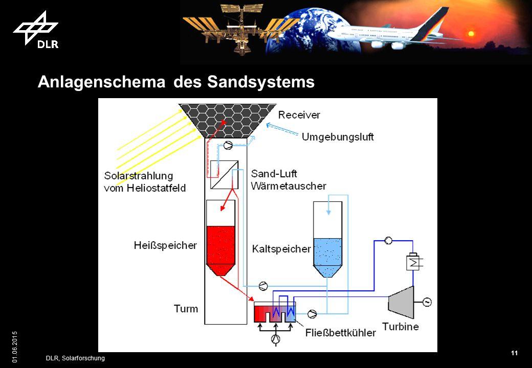 Anlagenschema des Sandsystems