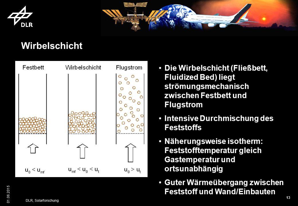 Wirbelschicht Die Wirbelschicht (Fließbett, Fluidized Bed) liegt strömungsmechanisch zwischen Festbett und Flugstrom.