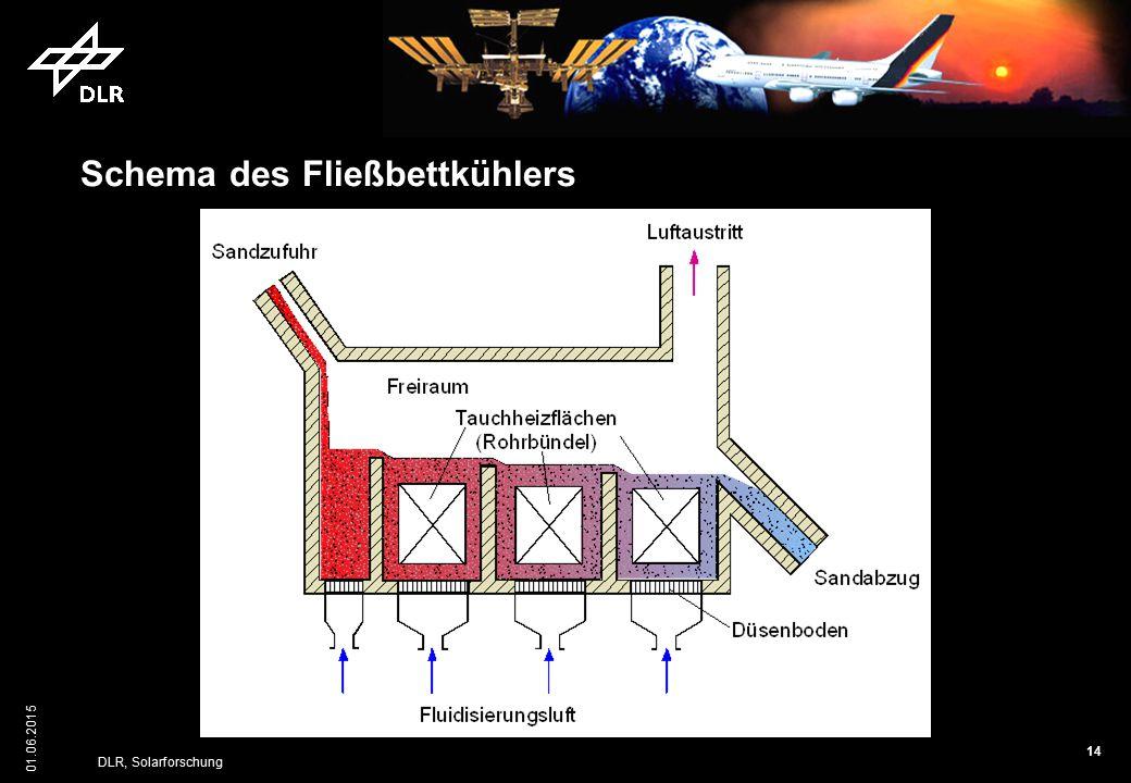 Schema des Fließbettkühlers