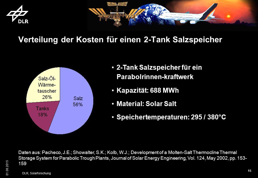 Verteilung der Kosten für einen 2-Tank Salzspeicher