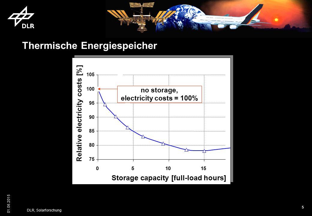 Thermische Energiespeicher